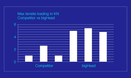 bigHead fasteners performance vs competitors -graph